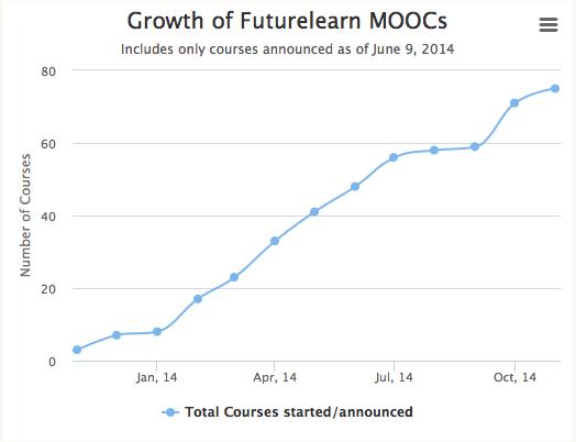 Future learn moocs