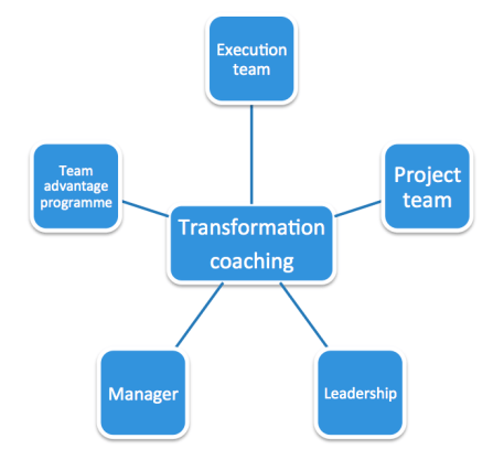 transformation_coaching