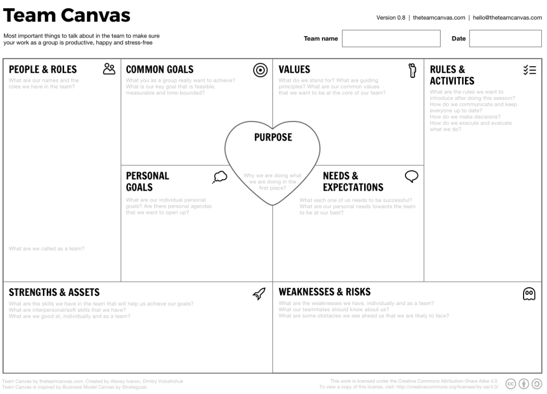 Team Canvas