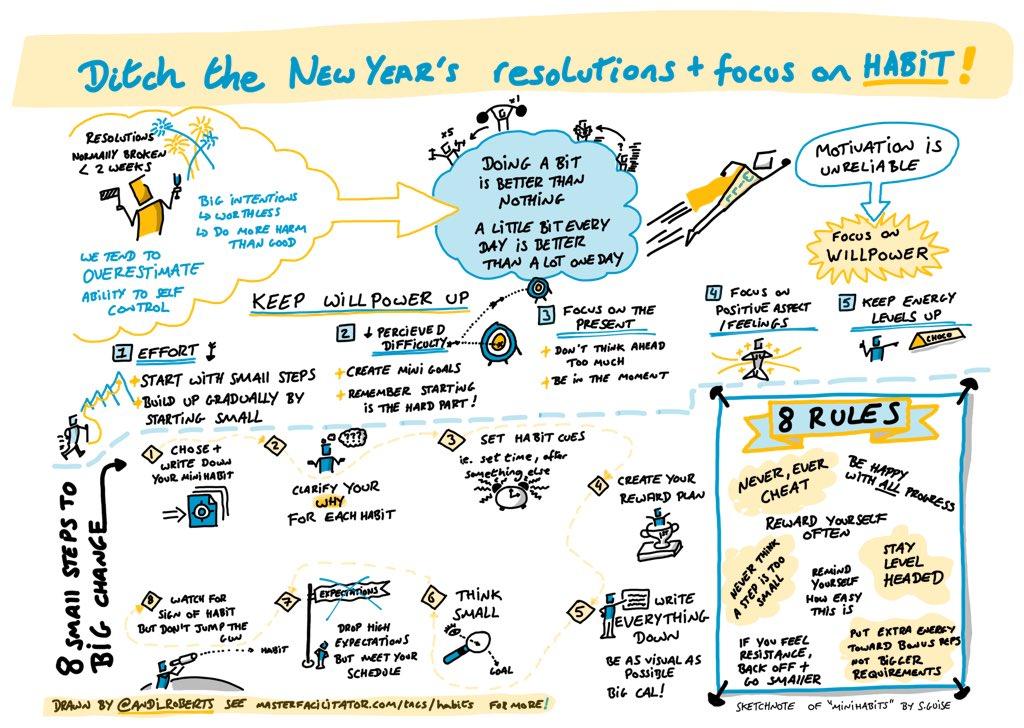 NewYearsResolutions-focusonhabits