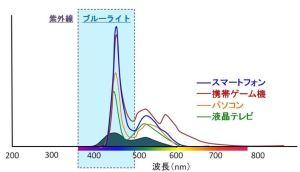 光強度の波長依存性(わかさ研究所抜粋)