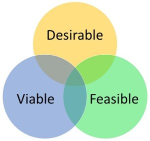 Venn diagram of desirable, feasible, and viable