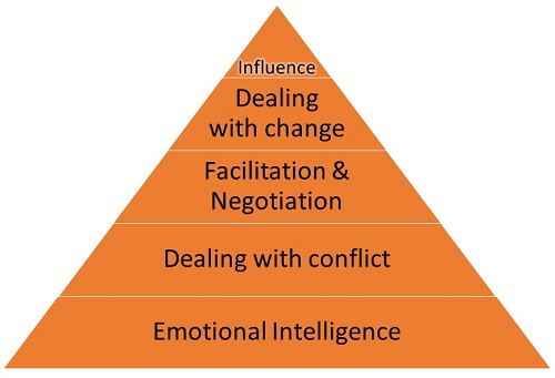 The pyramid of influence