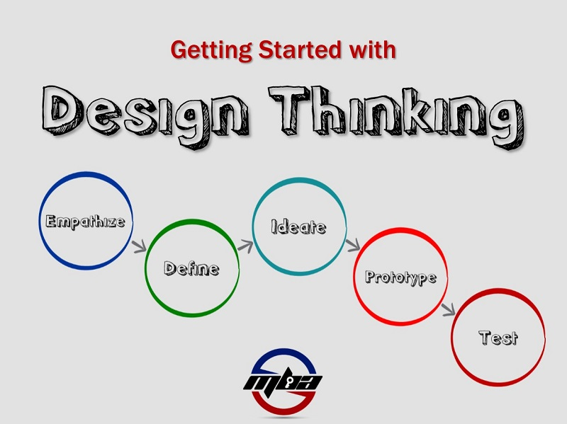 Getting Started with Design Thinking