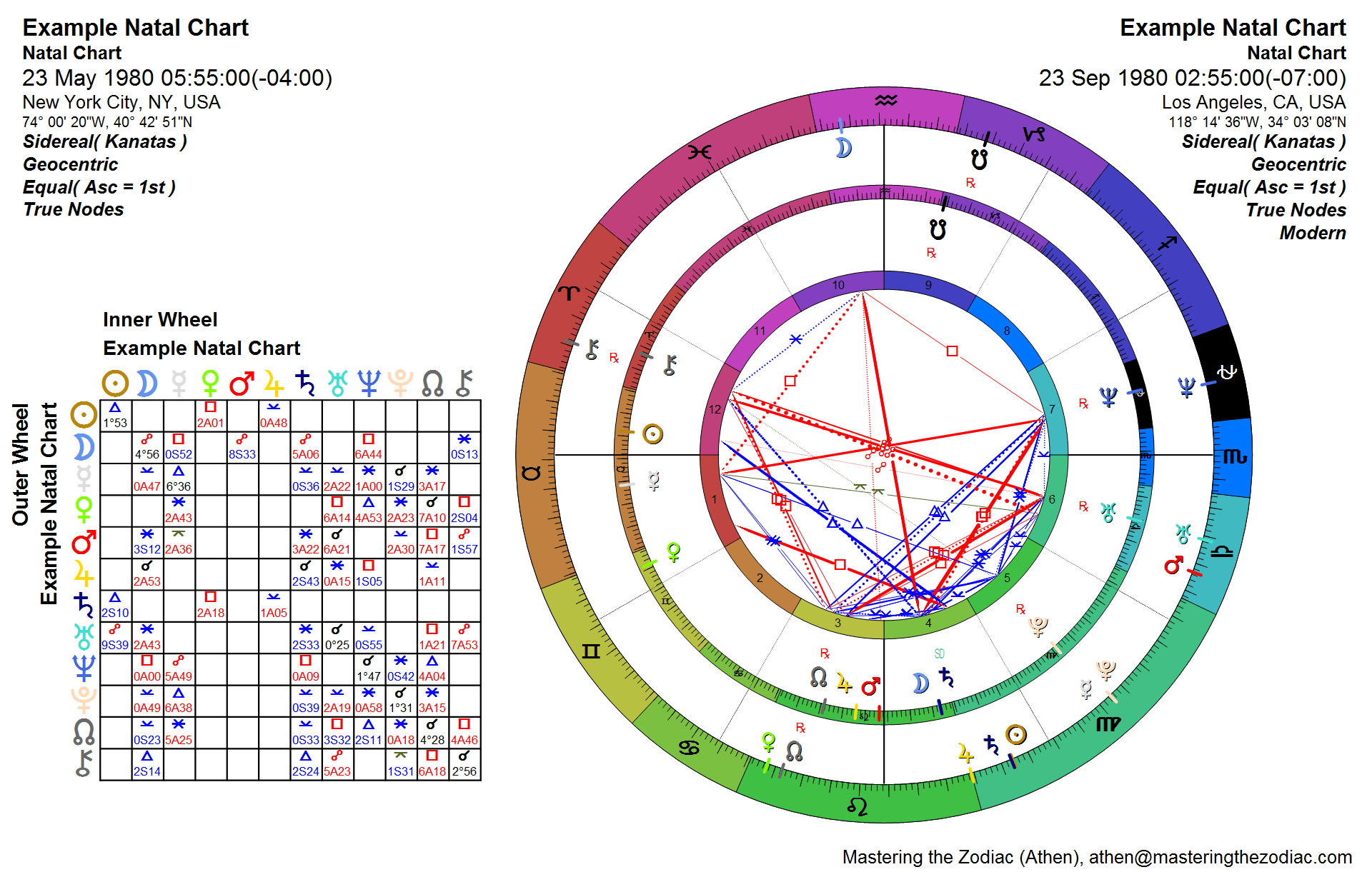 Astrology Relationship Chart