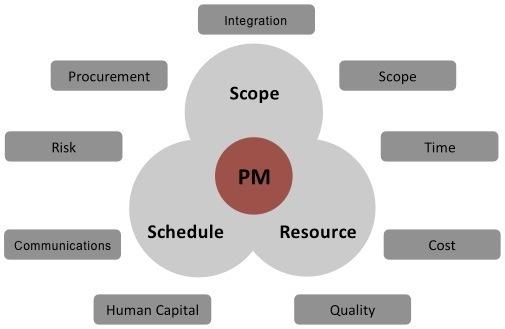 Master Key Project Management Model image