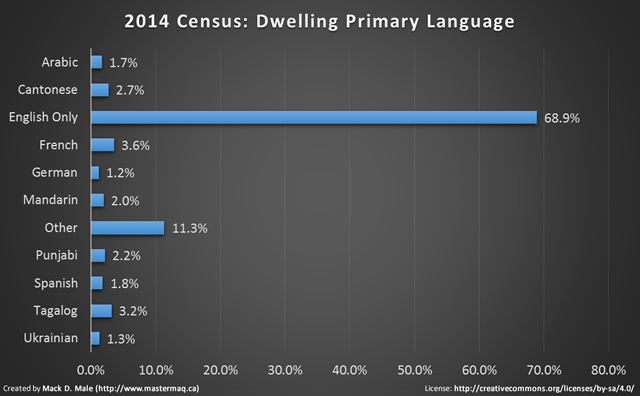 2014 census language