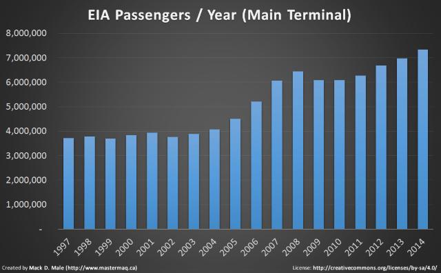 EIA Passenger Statistics