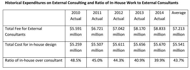 historical expenditures comparison