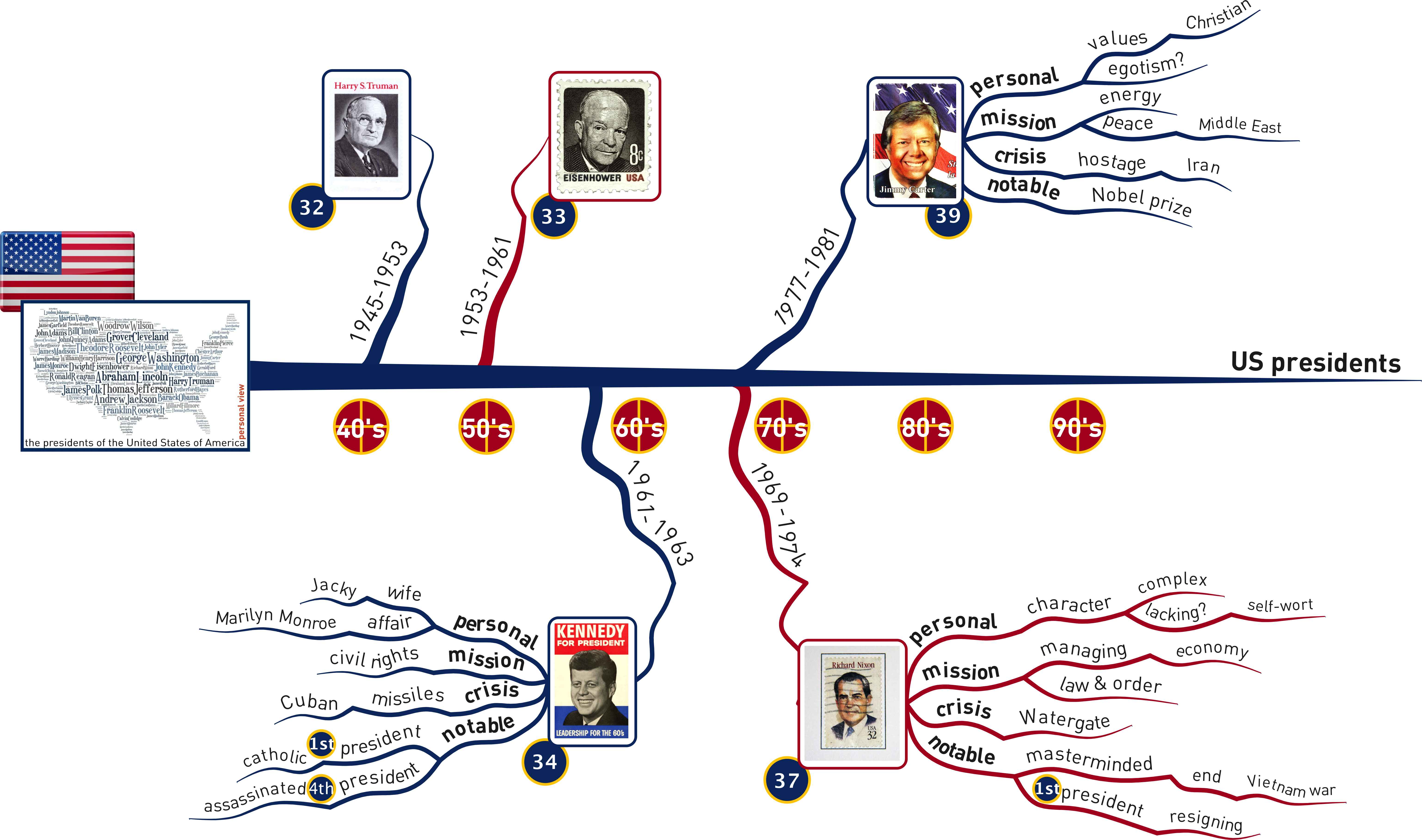A Terrific Free Timeline Template