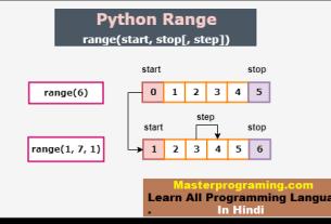 Python Range() function in hindi