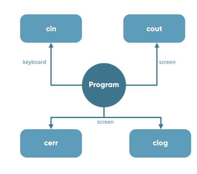 Basic C++ Program in Hindi