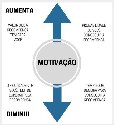 a formula para aumentar a motivacao valor da recompensa e facilidade de conseguir