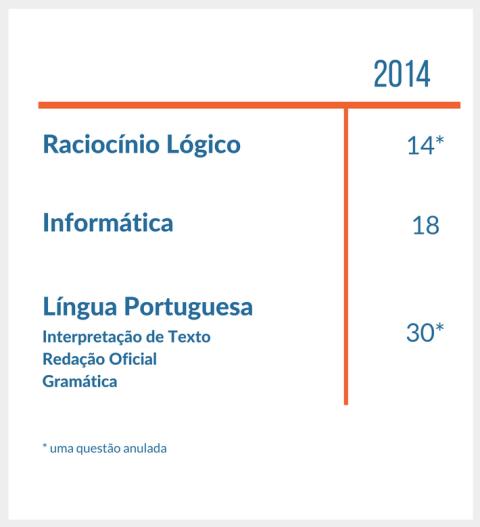 tabela do numero de questoes de raciocinio logico informatica e portugues da prova de agente de policia federal de 2012