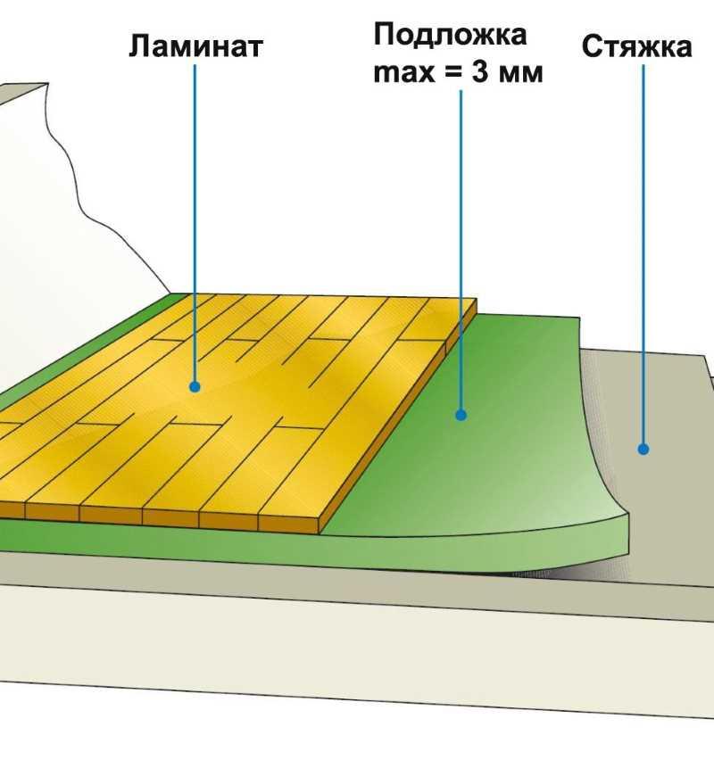 Что такое подложка. Подложка под ламинат — зачем она нужна и как ее использовать