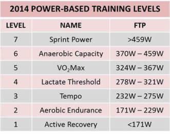 PowerBasedTrainingLevels