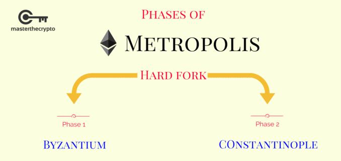 Guide to Ethereum Hard Forks, Ethereum hard forks, Ethereum Classic, Etherzero & Metropolis