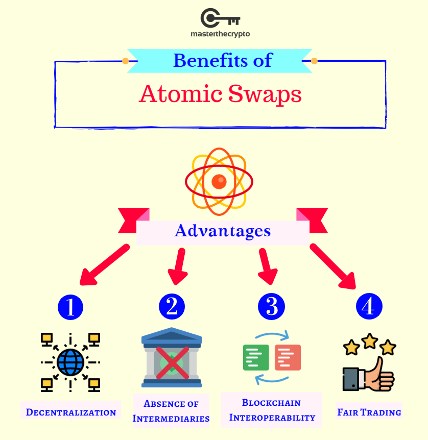 atomic swaps, atomic, swaps, what are atomic swaps, guide to atomic swaps
