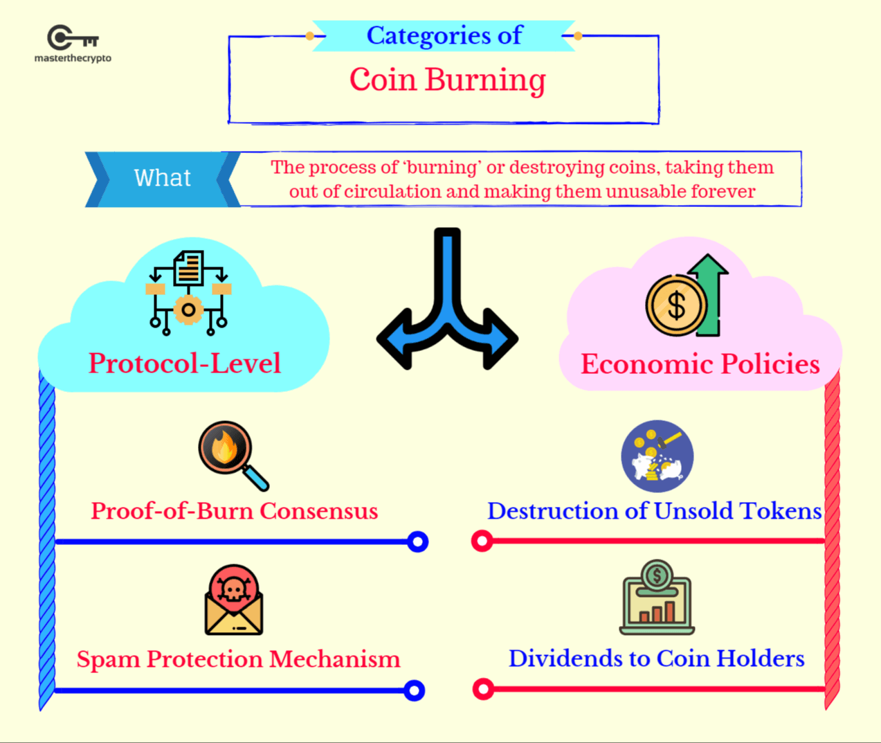 coin burning, coin burn, what is coin burn, guide to coin burning, burn