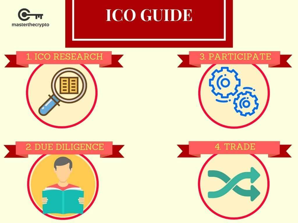 smart contract, smart contracts, what are smart contracts, guide to smart contract, what are smart contract