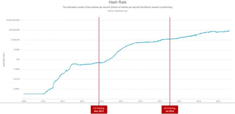 bitcoin-halving-mining-hash-rate-chart