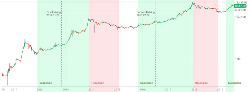 bitcoin-halving-price-chart-history