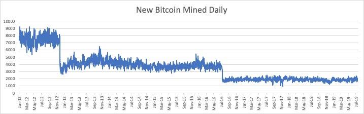 new-bitcoin-mined-daily