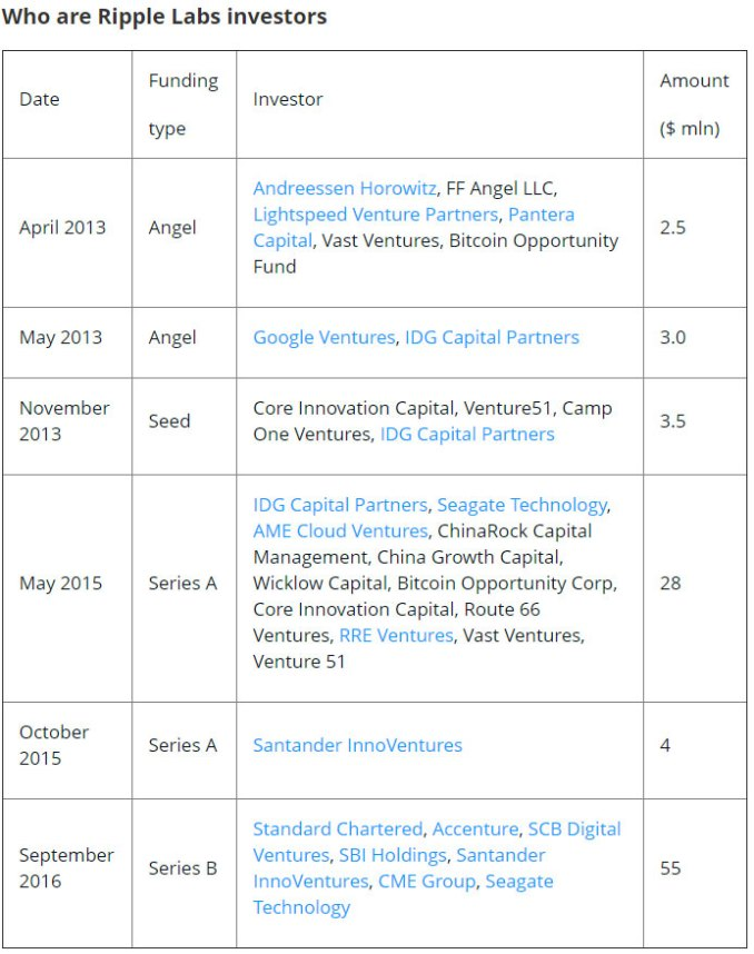 ripple-labs-investors