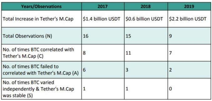 tether-usdt-bitcoin-btc-price-manipulation-chart