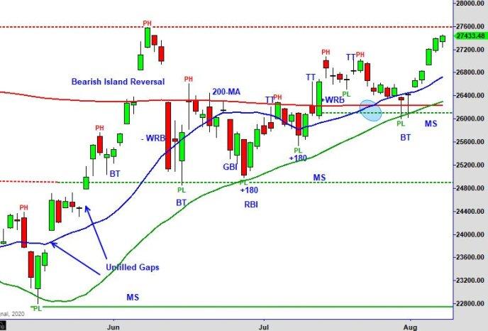 DOW 8-10-20 - Master Trader