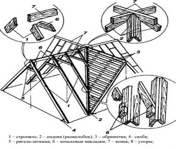 Конструкция видов многощипцовых крыш