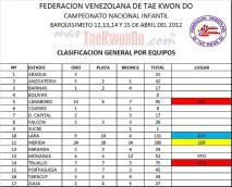 Campeonato-Nacional_infantil_TKD_Venezuela