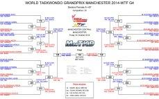 Graficas con resultados GP Series 3, Femenino -67 Kg.