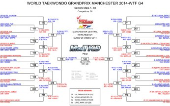 Graficas con resultados GP Series 3, Masculino -68 Kg.
