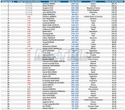 Top 50 del Olympic Ranking WTF, categoria M+80_Octubre 2014