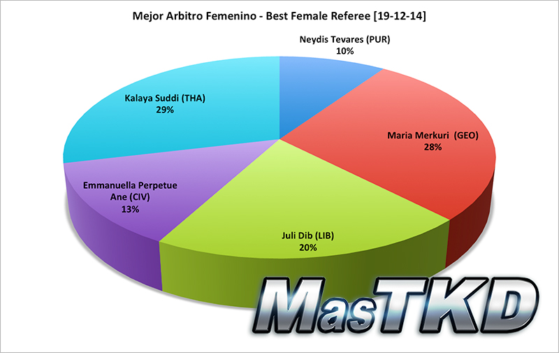 Mejor Arbitro Femenino