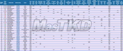 Olympic-Ranking_M-80kg-Jun_2015_