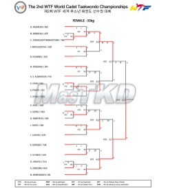 03_Result_Match_List_F-33kg_20150823
