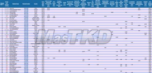 F-49_WTF-Olympic-Ranking_MAY