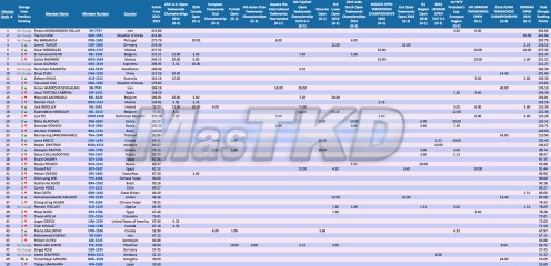 M-58_WTF-Olympic-Ranking_MAY