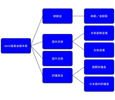 IBMA極真会館組織図