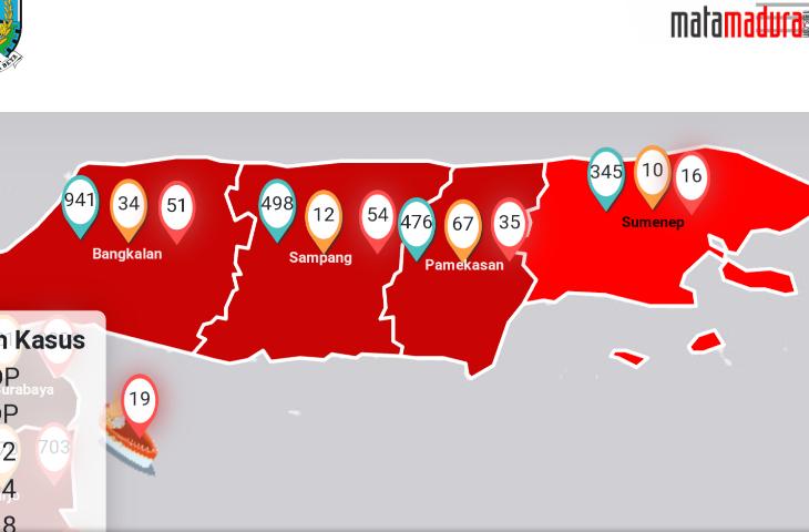 Sampang Merajai Kasus Corona di Madura, 156 Kasus Corona se Madura