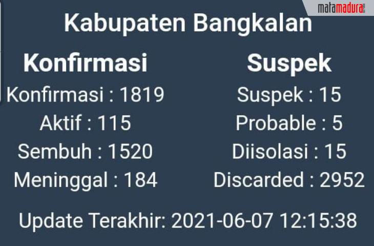 Pasca Pilkades Serentak, Kasus Covid-19 di Bangkalan Mengganas