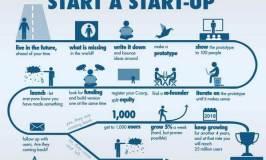 Cómo empezar una Start-up