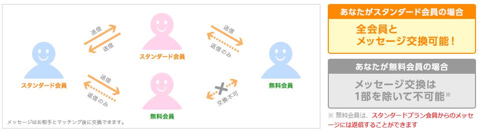 ユーブライド公式ページにあるスタンダード会員と無料会員のメッセージのやり取りについての図