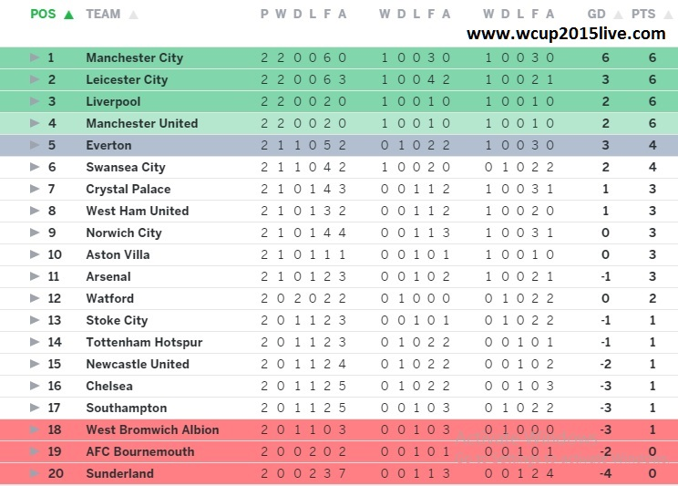Barclays premier league 2015 points table.png