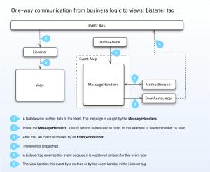 Diagrams » Mate Flex Framework