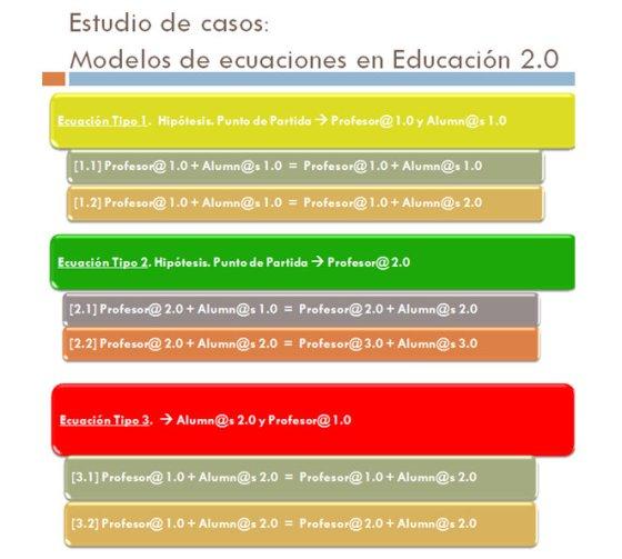 Modelos de ecuaciones en Educación 2.0