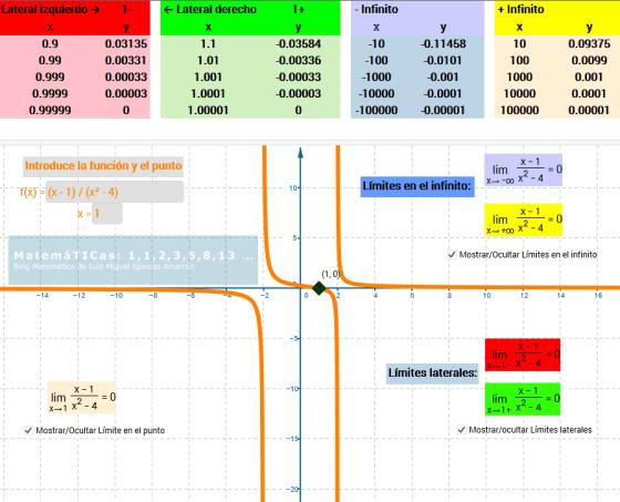 Limite-de-una-funcion-punto-e-infinito-luismiglesias