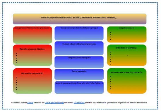 Canvas editable para el desarrollo de proyectos/unidades/propuestas didácticas